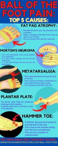 Metatarsalgia, Morton's neuroma, 2nd toe capsulitis, plantar plate