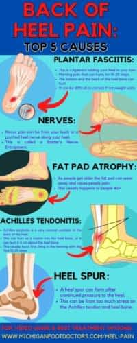 Insertional Achilles Tendonitis Heel Pain