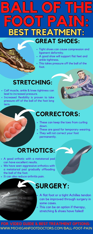 Morton's neuroma, hammer toe, plantar plate treatment
